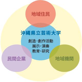 [チャート]沖縄県立芸術大学の社会貢献:大学と社会との相関図