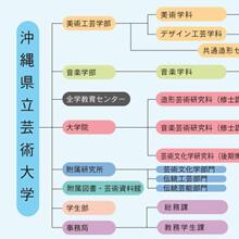 [チャート]沖縄県立芸術大学組織図