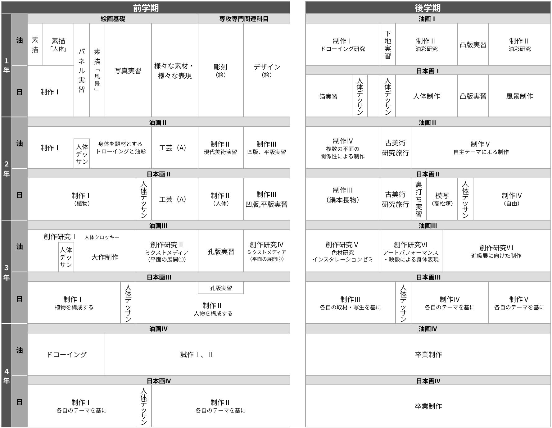 [チャート]1〜4年次教育課程