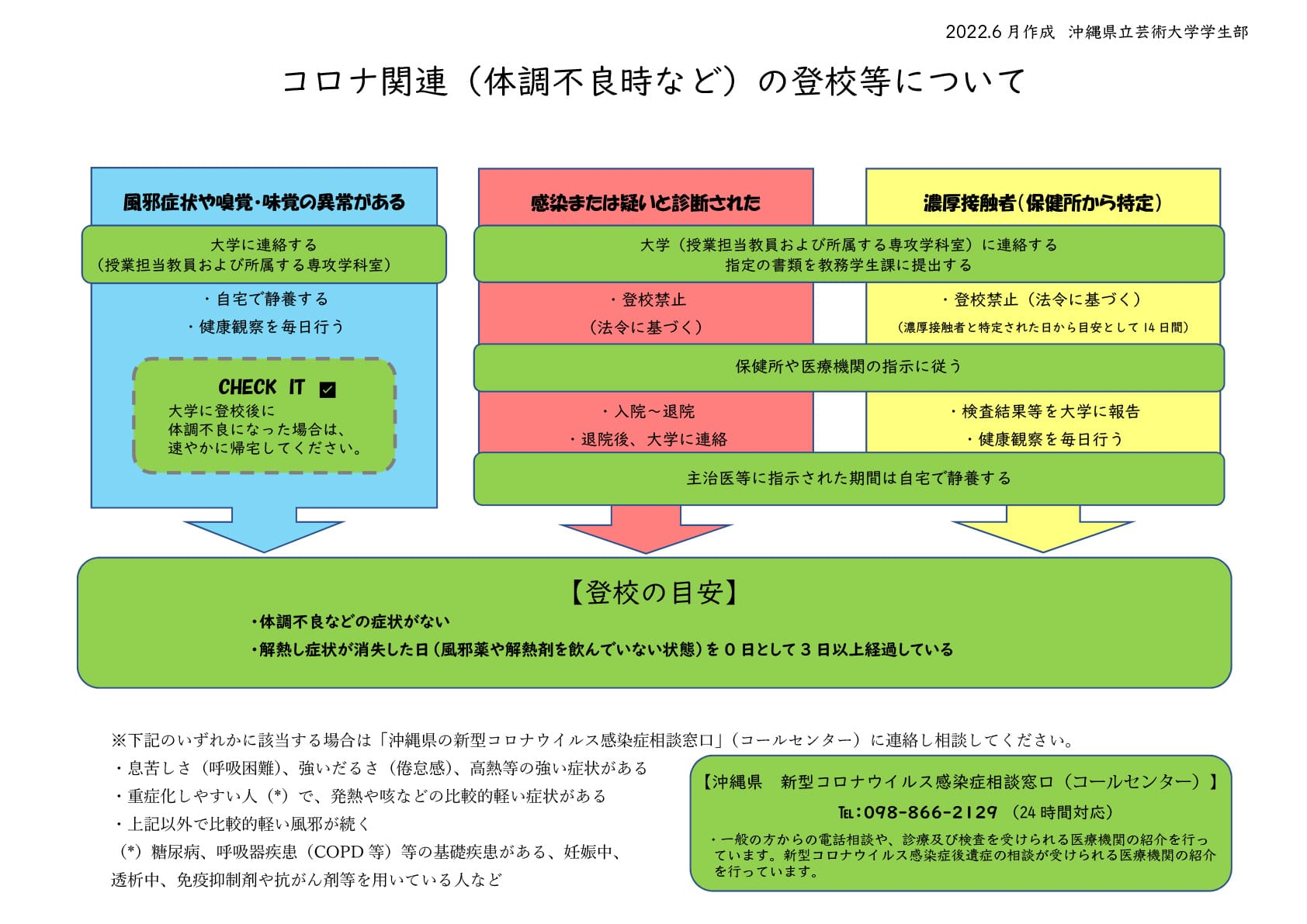 コロナ関連(体調不良時など)の登校について(フロー図)
